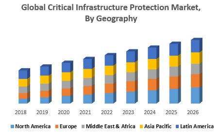 Global Critical Infrastructure Protection Market, By Geography