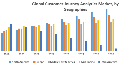 Global Customer Journey Analytics Market, by Geographies