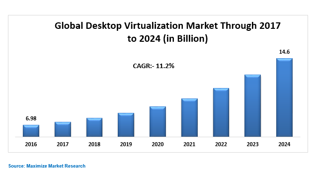 Global Desktop Virtualization Market