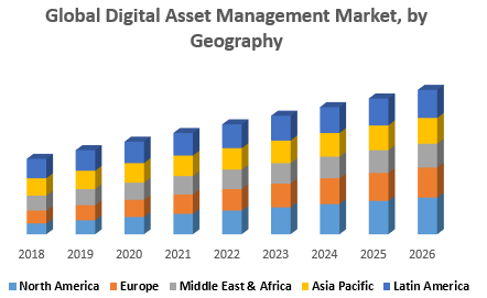 Global Digital Asset Management Market, by Geograph