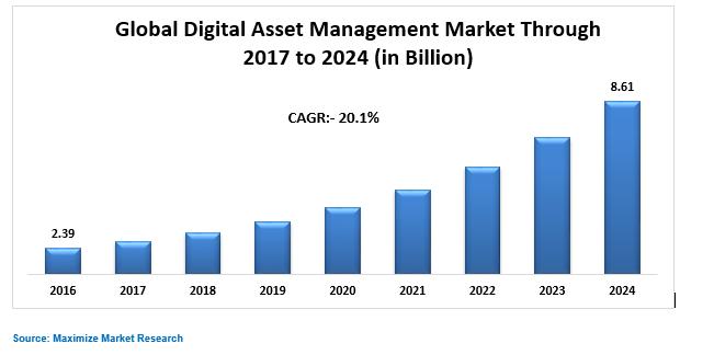 Global Digital Asset Management Market
