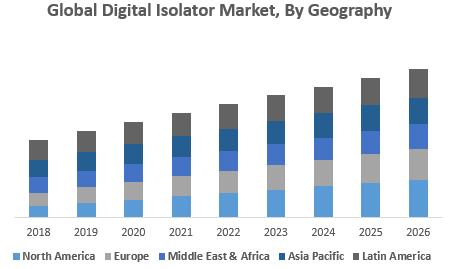 Global Digital Isolator Market, By Geography