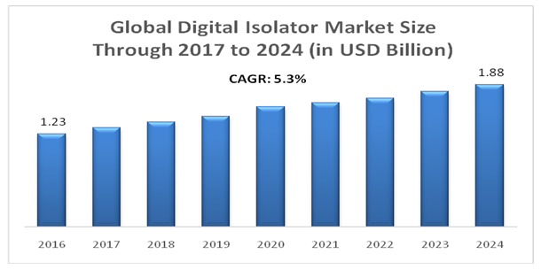 Global Digital Isolator Market