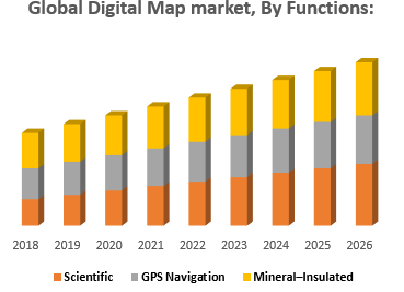 Global Digital Map market, By Functions
