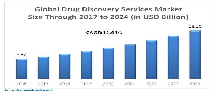Global Drug Discovery Service Market