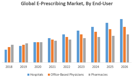 Global E-Prescribing Market, By End-User