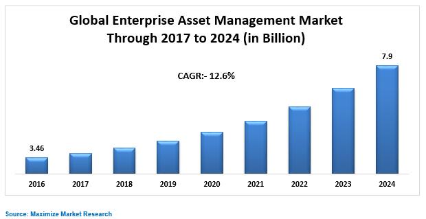 Global Enterprise Asset Management Market