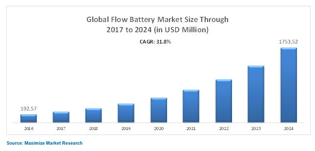 Global Flow Battery Market