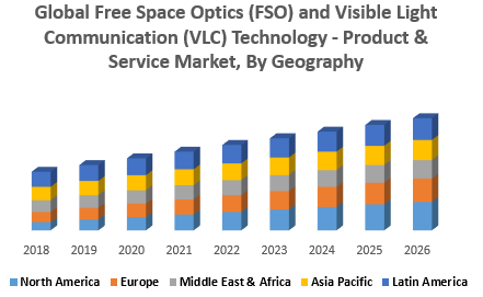 Global Free Space Optics (FSO) and Visible Light Communication (VLC) Technology - Product & Service Market, By Geography