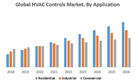 Global HVAC Controls Market, By Application