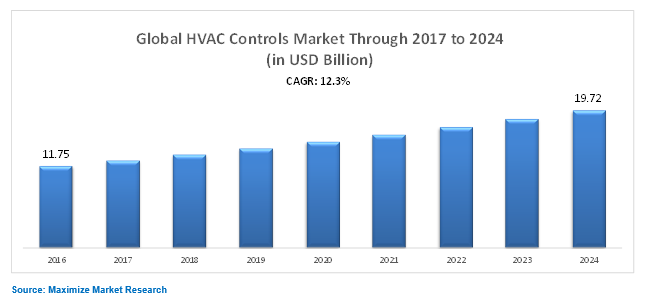 Global HVAC Controls Market