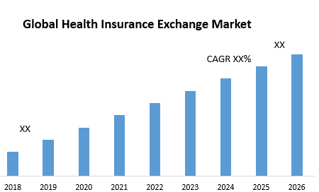 Global Health Insurance Exchange Market