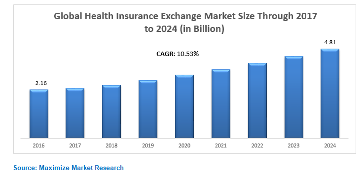 Global Health Insurance Exchange Market Key Trends