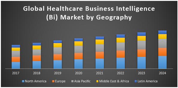 Global Healthcare Business Intelligence (BI) Market
