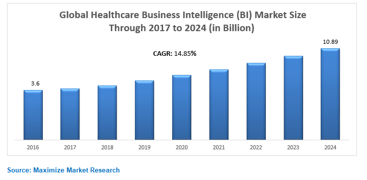 Global Healthcare Business Intelligence (BI) Market Key Trends