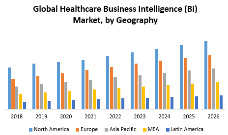 Global Healthcare Business Intelligence (Bi) Market