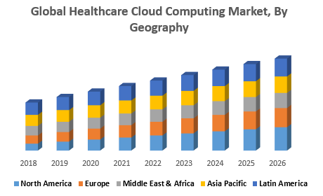 Global Healthcare Cloud Computing Market, By Geography