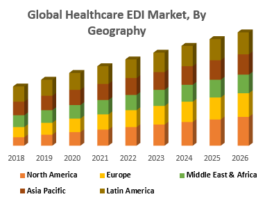 Global Healthcare EDI Market, By Geography