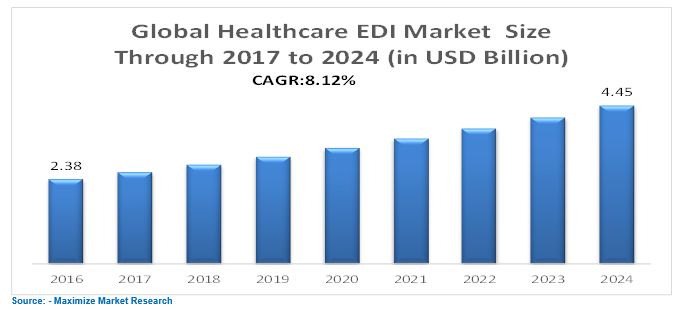 Global Healthcare EDl Market