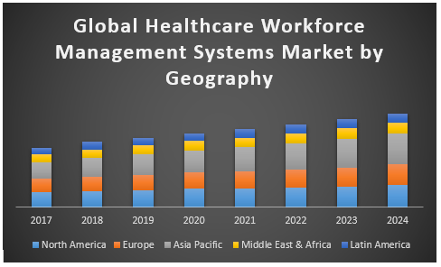 Global Healthcare Workforce Management Systems Market