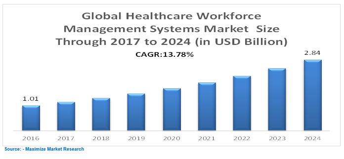 Global Healthcare Workforce Management Systems Market