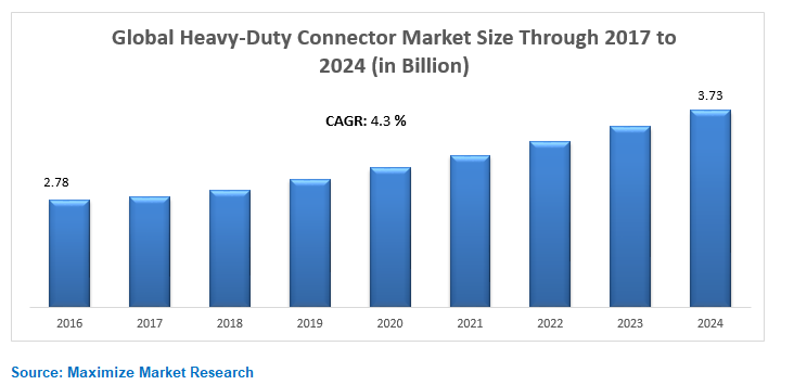 Global Heavy-Duty Connector Market