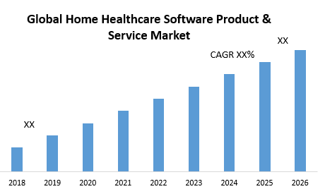 Global Home Healthcare Software Product & Service Market
