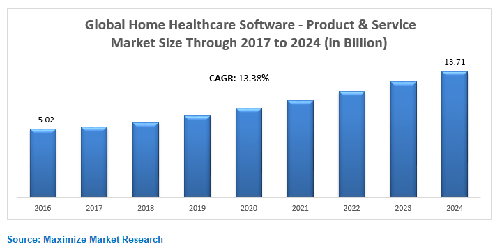 Global Home Healthcare Software - Product & Service Market Key Trends