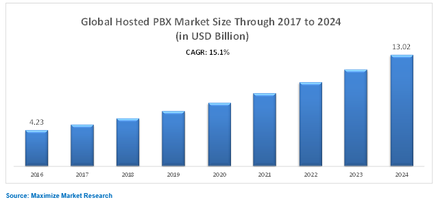 Global Hosted Pbx Market Global Industry Analysis And