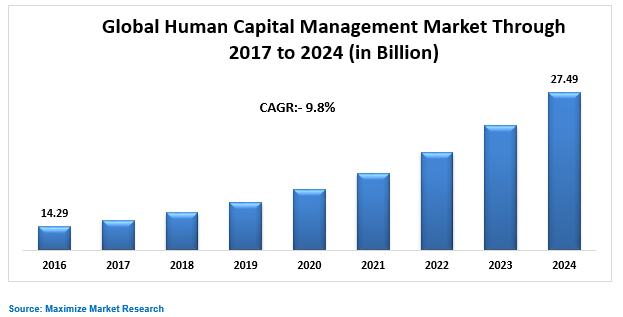 Global Human Capital Management Market