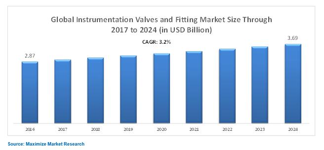 Global Instrumentation Valves and Fitting Market