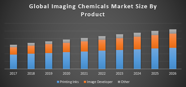Global Imaging Chemicals Market