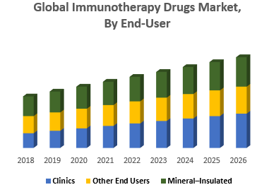 Global Immunotherapy Drugs Market, By End-User