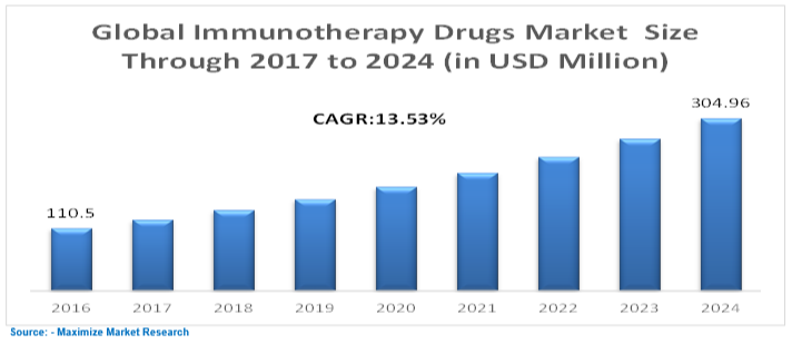 Global Immunotherapy Drugs Market