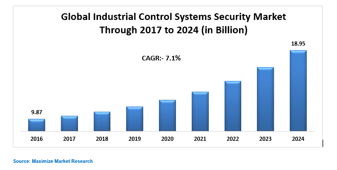 Global Industrial Control Systems Security Market