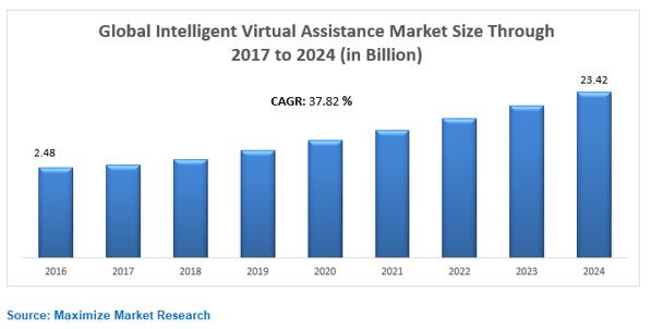 Global Intelligent Virtual Assistance Market