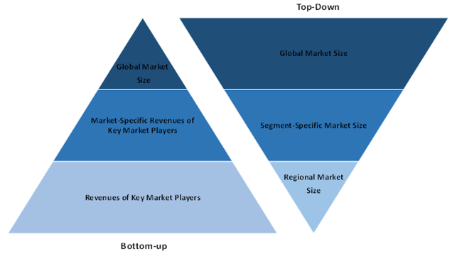 Global Internet of Things (IoT) Integration Market