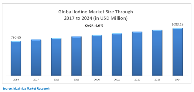 Global Iodine Market