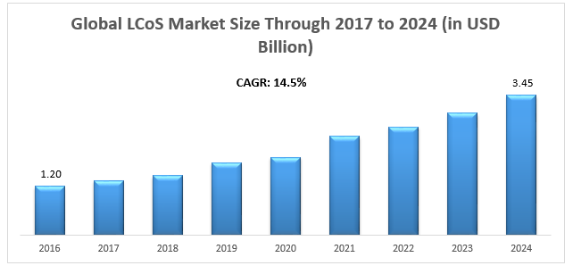 Global LCoS (Liquid Crystal on Silicon) System Market