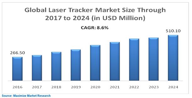 Global Laser Tracker Market