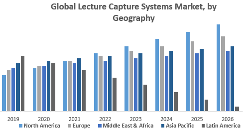 Global Lecture Capture Systems Market, by Geography