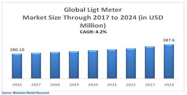 Global Light Meter Market