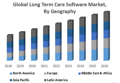 Global Long Term Care Software Market, By Geography