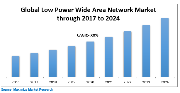 Global Low Power Wide Area Network Market