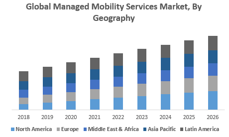 Global Managed Mobility Services Market, By Geography