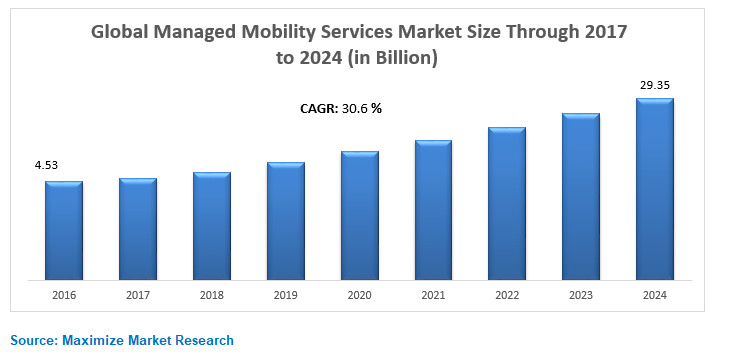 Global Managed Mobility Services Market