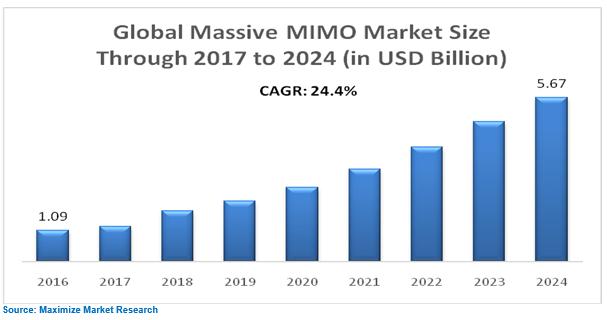Global Massive MIMO Market