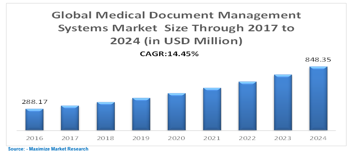 Global Medical Document Management System Market