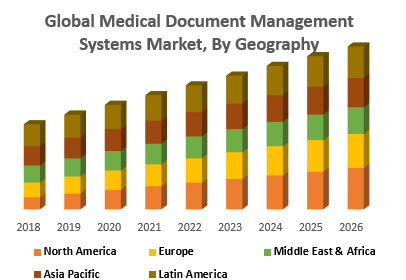 Global Medical Document Management Systems Market, By Geography