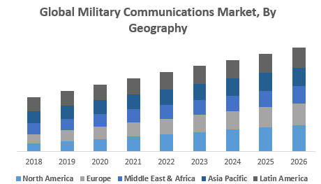 Global Military Communications Market, By Geography